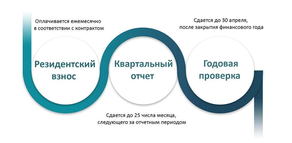 commitments_ru_modificat